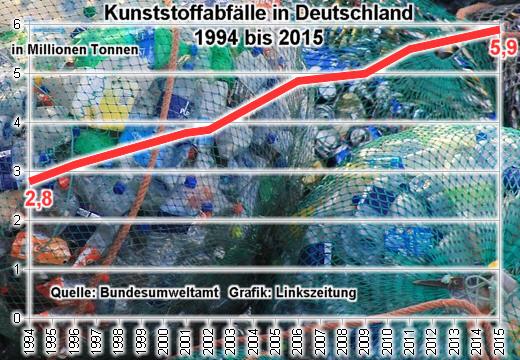 Plastikabfälle Deutschland 1994 bis 2015 - Grafik: Linkszeitung - Creative-Commons-Lizenz Namensnennung Nicht-Kommerziell 3.0 - Hintergrund-Foto: mauriceangres - Creative-Commons-Lizenz CC0
